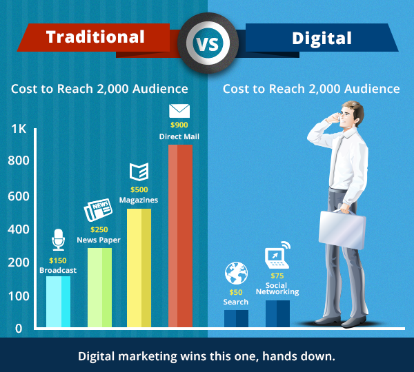 traditional-vs-digital-cost
