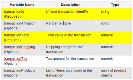 Google Analytics Data Layer - Transaction Data