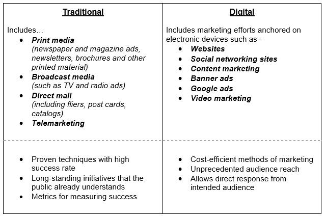 Traditional Vs Online Marketing