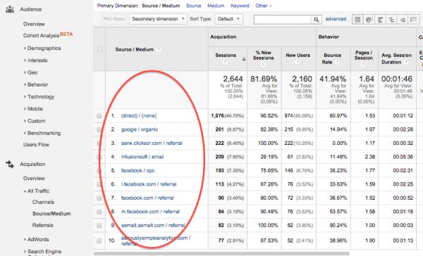 Google Analytics - Source_medium