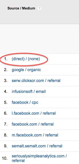 Google Analytics - Source_medium_direct
